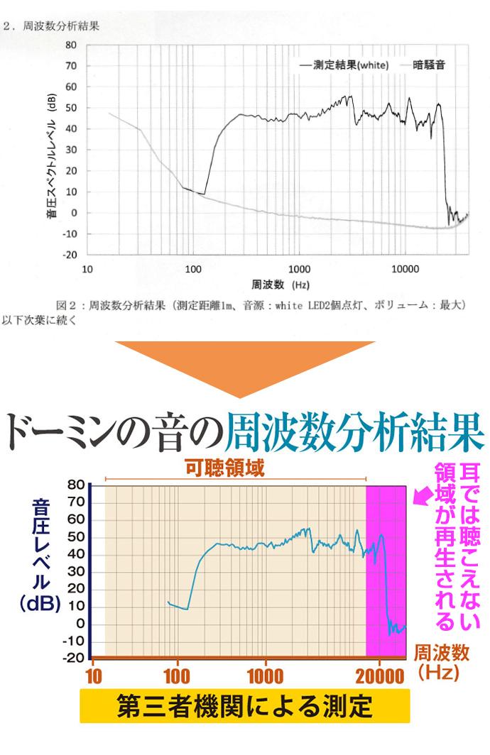 ドーミン試験結果・高周波帯域